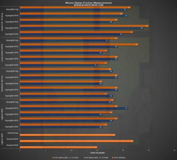 Mouse Skatez Comparison Charts